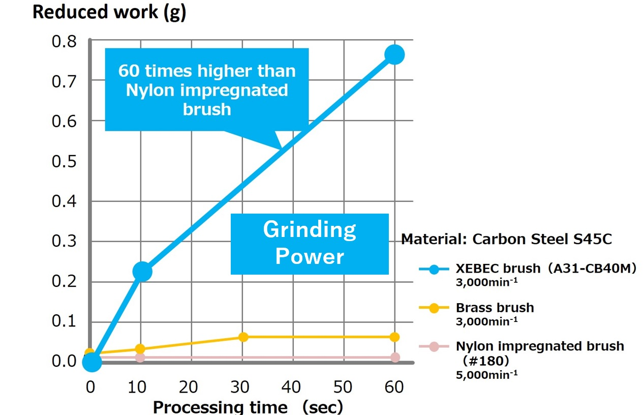 Grinding Power Graph